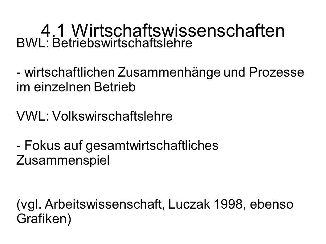 4.1 Wirtschaftswissenschaften BWL: Betriebswirtschaftslehre - wirtschaftlichen Zusammenhänge und Prozesse im einzelnen Betrieb VWL: Volkswirschaftsleh