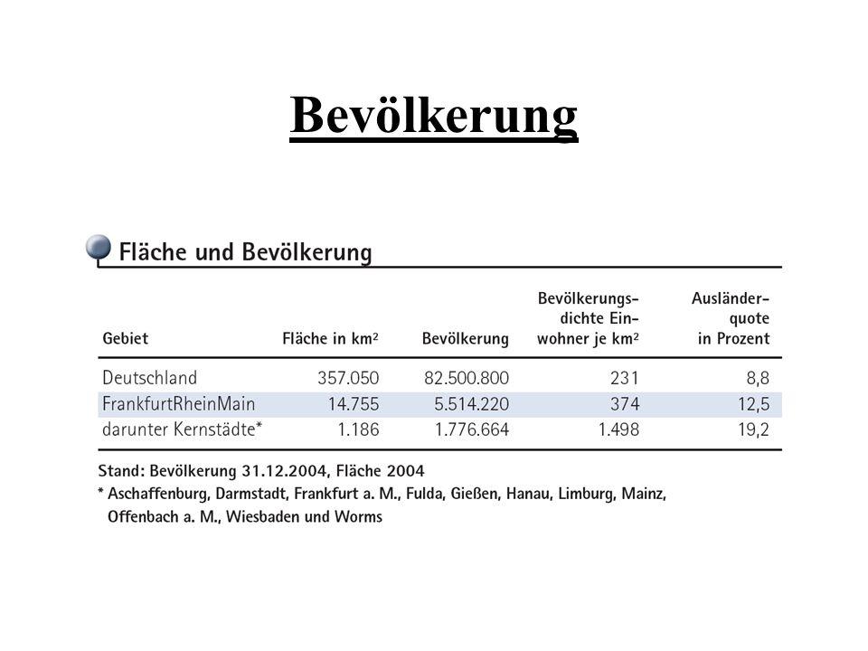 Wirtschaftssektor 1 Im Rhein- Main Gebiet weniger ausgeprägt Klimatischer Gunstraum, gute Bodenbeschaffenheiten und günstige Hanglagen Anbau von Sonderkulturen (Weinanbau, etc.)