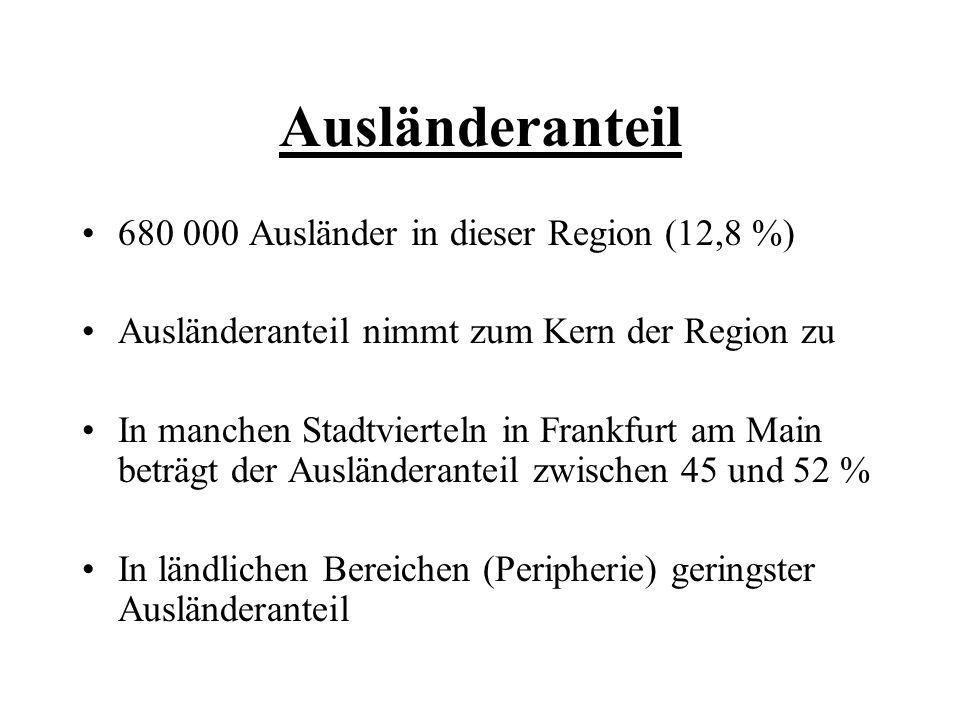 Ausländeranteil 680 000 Ausländer in dieser Region (12,8 %) Ausländeranteil nimmt zum Kern der Region zu In manchen Stadtvierteln in Frankfurt am Main beträgt der Ausländeranteil zwischen 45 und 52 % In ländlichen Bereichen (Peripherie) geringster Ausländeranteil