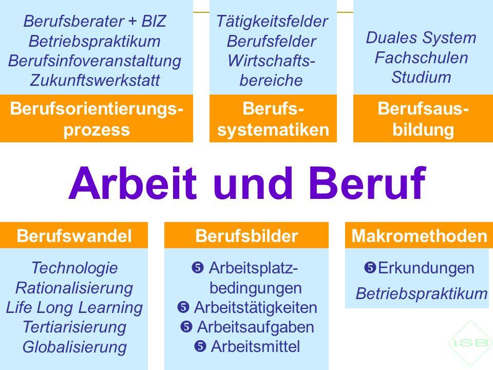 Berufs- systematiken Berufsberater + BIZ Betriebspraktikum Berufsinfoveranstaltung Zukunftswerkstatt Technologie Rationalisierung Life Long Learning T
