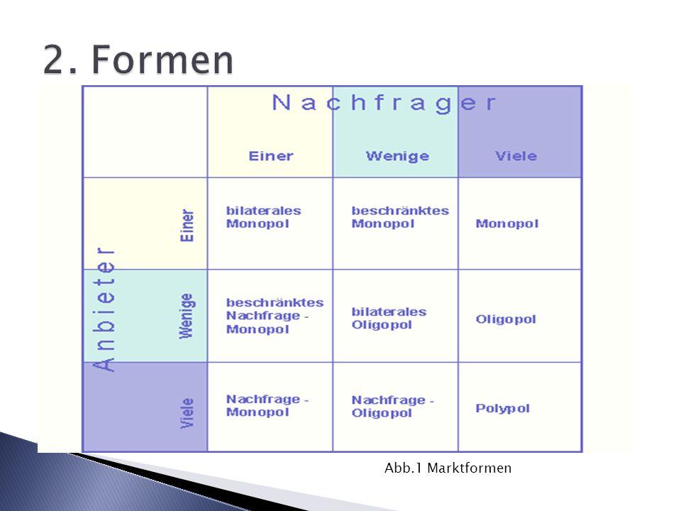 Abb.1 Marktformen