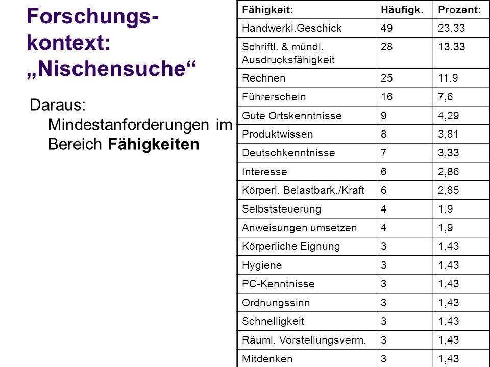 Forschungs- kontext: Nischensuche Daraus: Mindestanforderungen im Bereich Fähigkeiten Fähigkeit:Häufigk.Prozent: Handwerkl.Geschick4923.33 Schriftl.
