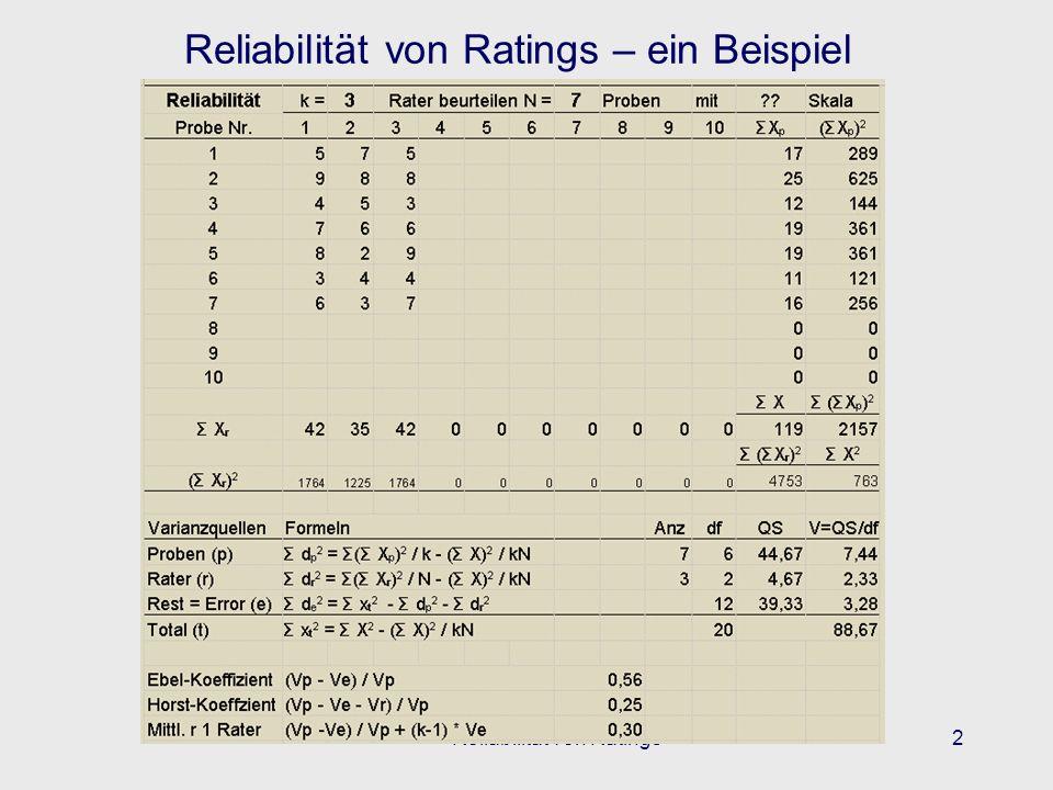 WS01-02Reliabilität von Ratings3 Reliabilität von Ratings – ein Beispiel Ebel- und Horst-Koeffizient und Reliabilität eines typischen Raters