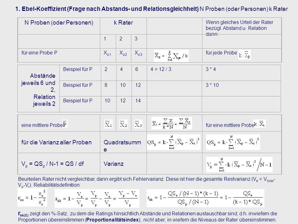 N Proben (oder Personen)k Rater Wenn gleiches Urteil der Rater bezügl. Abstand u. Relation dann: 123 für eine Probe PX p1 X p2 X p3 für jede Probe Abs