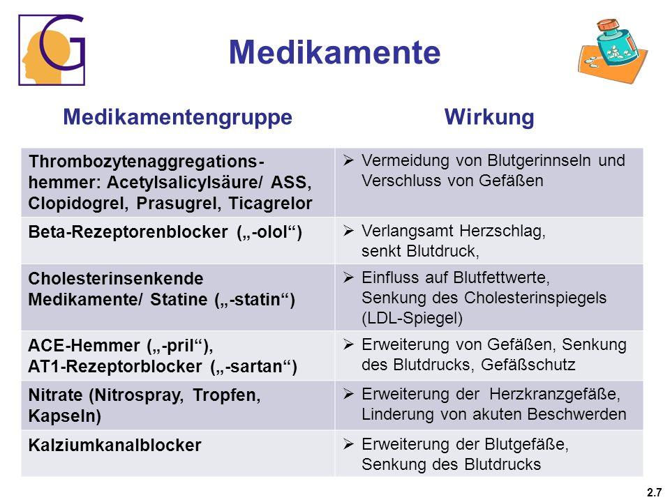 Medikamente MedikamentengruppeWirkung MedikamentengruppeWirkung Thrombozytenaggregations- hemmer: Acetylsalicylsäure/ ASS, Clopidogrel, Prasugrel, Tic