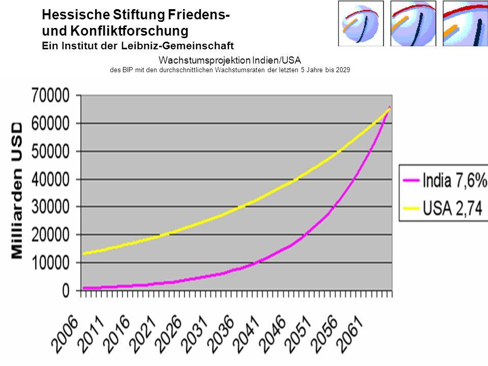 Hessische Stiftung Friedens- und Konfliktforschung Ein Institut der Leibniz-Gemeinschaft Seeheim-Jugenheim Juni 2009 © Harald Müller, HSFK10 Wachstums