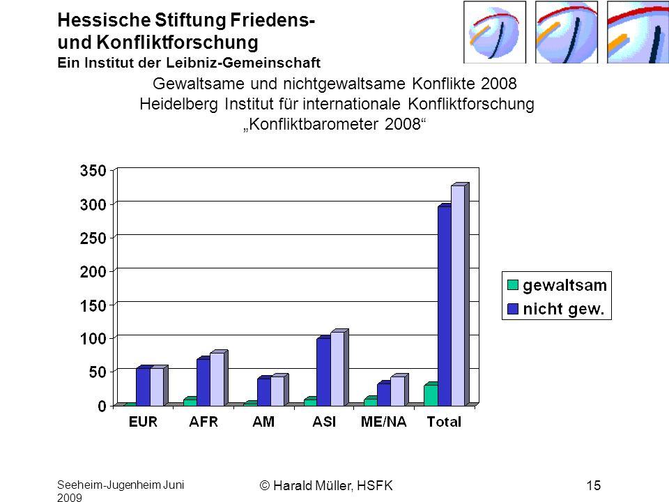 Hessische Stiftung Friedens- und Konfliktforschung Ein Institut der Leibniz-Gemeinschaft Seeheim-Jugenheim Juni 2009 © Harald Müller, HSFK15 Gewaltsam