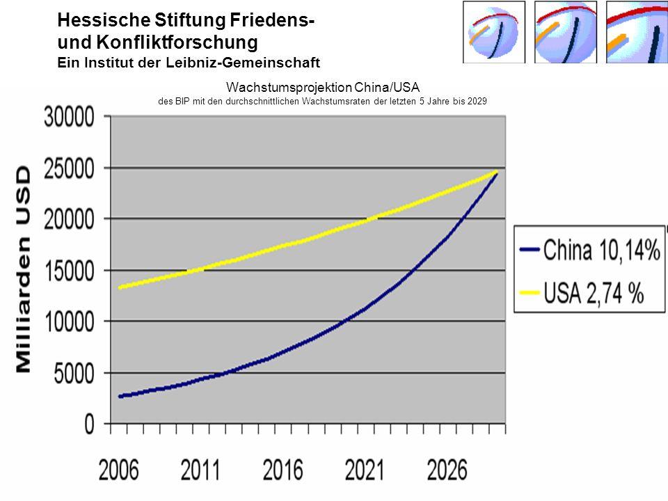 Hessische Stiftung Friedens- und Konfliktforschung Ein Institut der Leibniz-Gemeinschaft Seeheim-Jugenheim Juni 2009 © Harald Müller, HSFK9 Wachstumsp