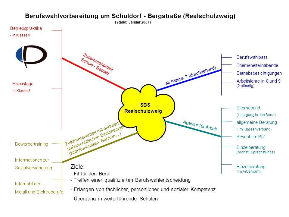 Berufswahlvorbereitung am Schuldorf - Bergstraße (Realschulzweig) (Stand: Januar 2007) SBS Realschulzweig ab Klasse 7 (durchgehend) Berufswahlpass The
