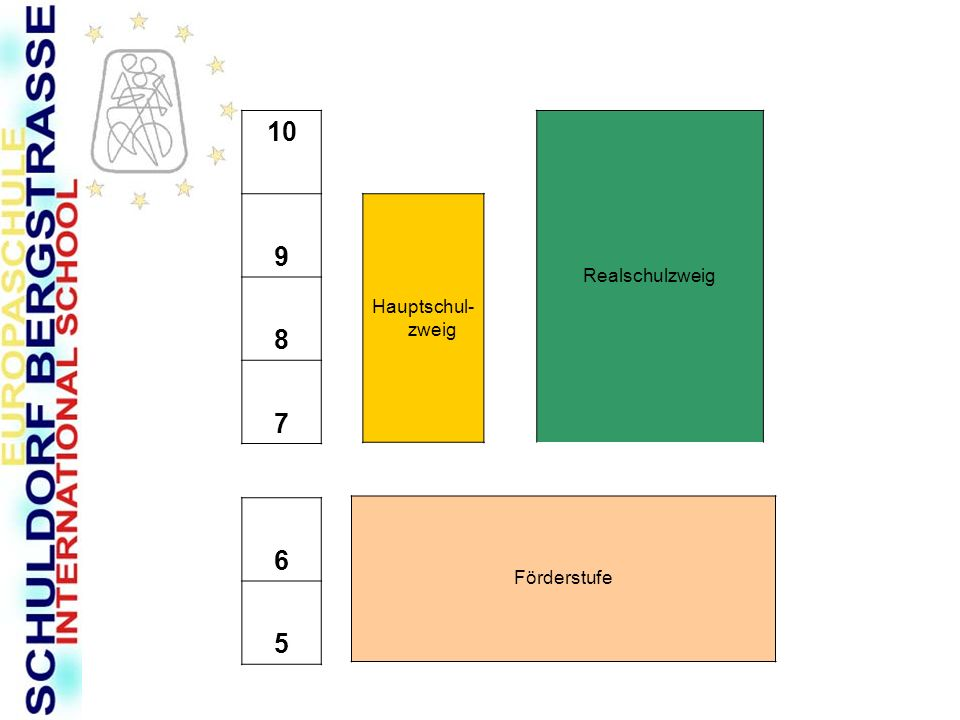 10 9 8 7 6 5 Förderstufe Hauptschul- zweig Realschulzweig