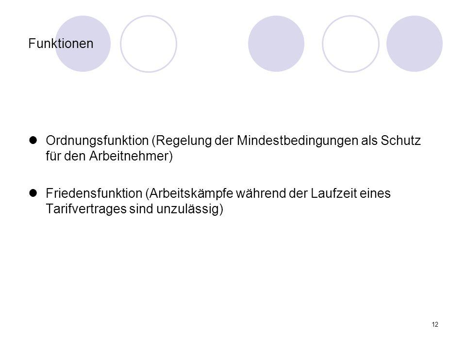 12 Funktionen Ordnungsfunktion (Regelung der Mindestbedingungen als Schutz für den Arbeitnehmer) Friedensfunktion (Arbeitskämpfe während der Laufzeit eines Tarifvertrages sind unzulässig)