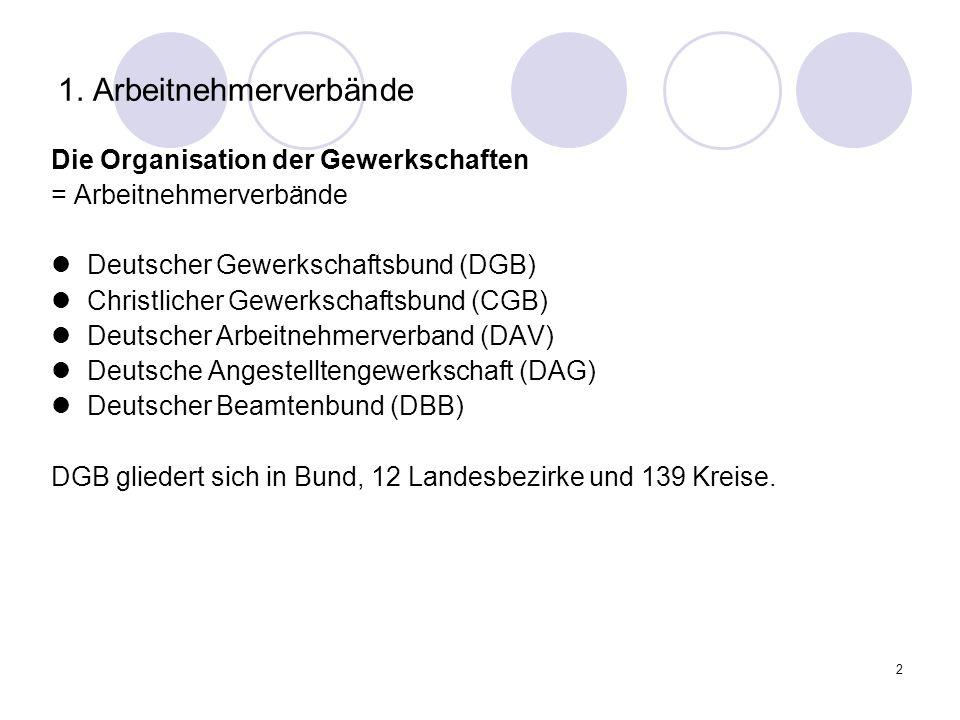 2 1. Arbeitnehmerverbände Die Organisation der Gewerkschaften = Arbeitnehmerverbände Deutscher Gewerkschaftsbund (DGB) Christlicher Gewerkschaftsbund
