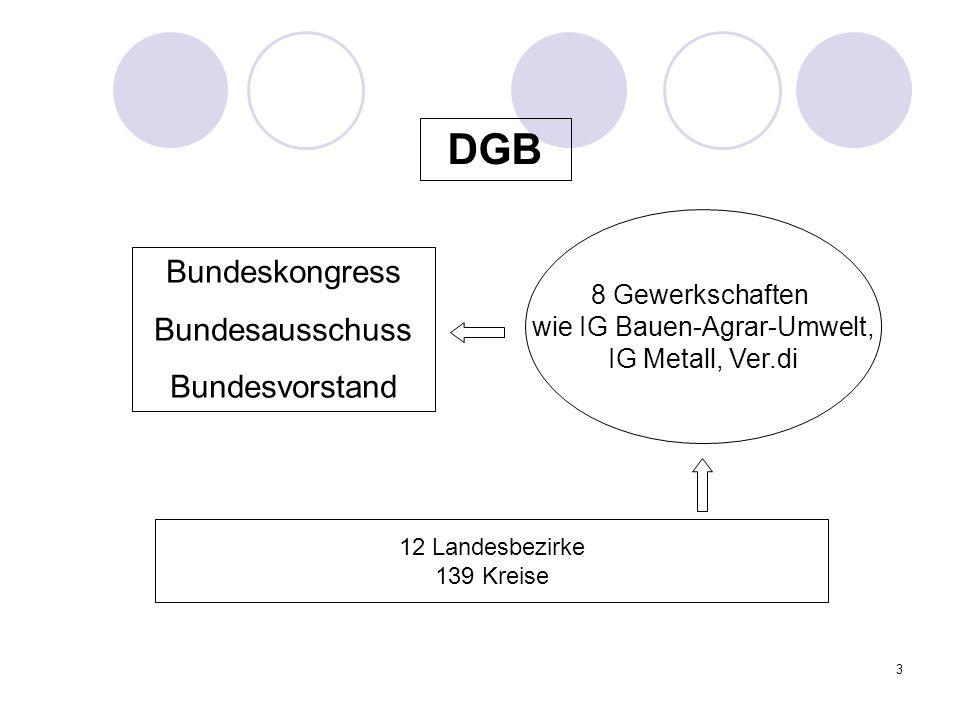 3 DGB Bundeskongress Bundesausschuss Bundesvorstand 12 Landesbezirke 139 Kreise 8 Gewerkschaften wie IG Bauen-Agrar-Umwelt, IG Metall, Ver.di