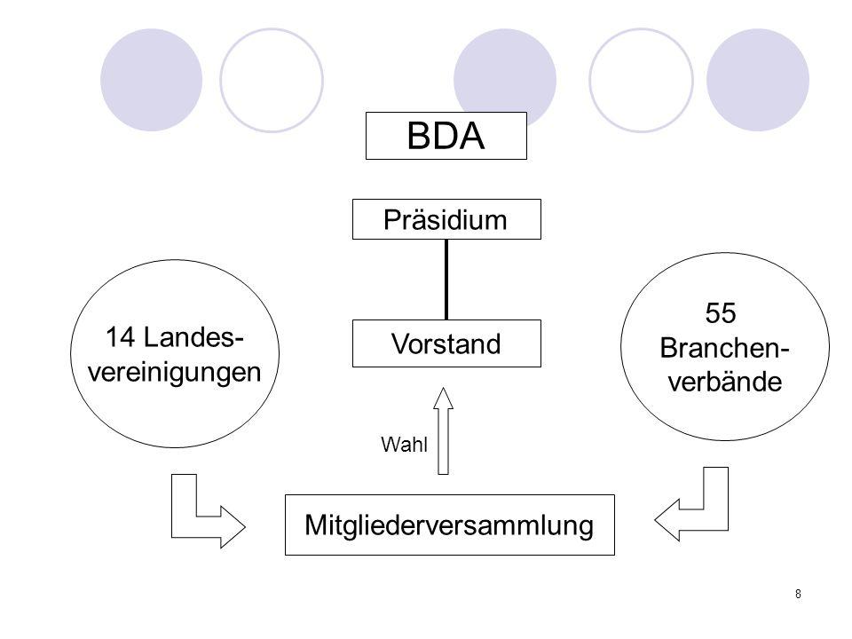 8 BDA Präsidium Vorstand Mitgliederversammlung 14 Landes- vereinigungen 55 Branchen- verbände Wahl