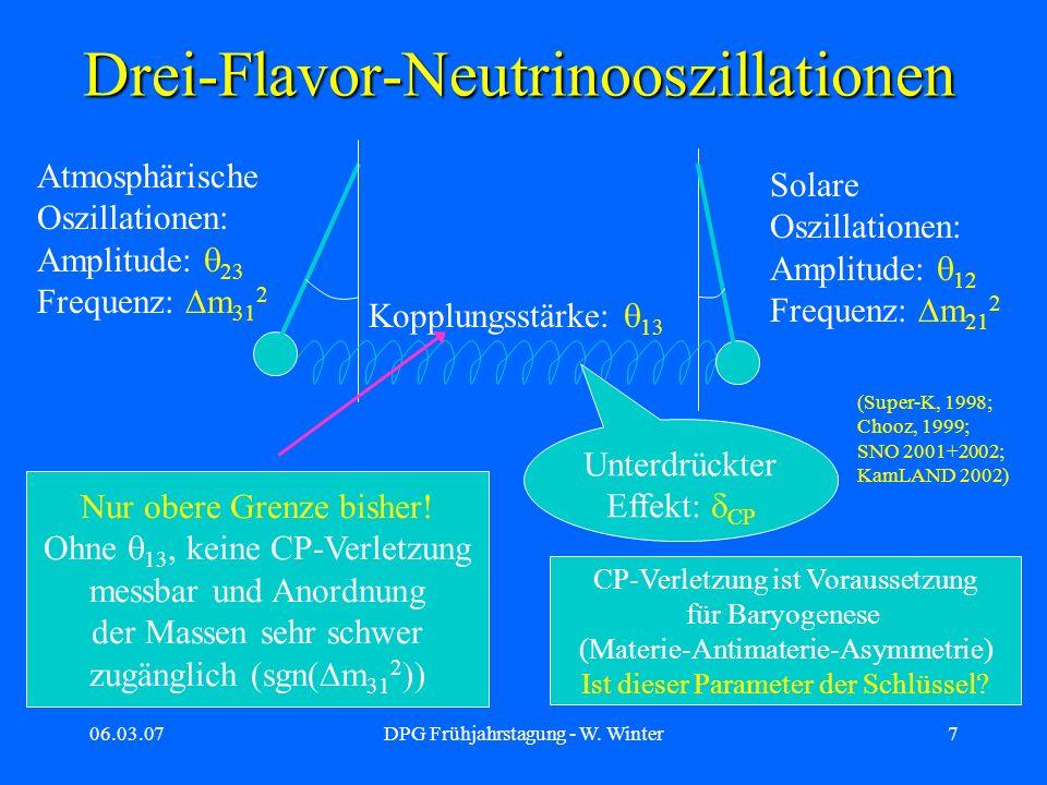 06.03.07DPG Frühjahrstagung - W. Winter7 Drei-Flavor-Neutrinooszillationen Kopplungsstärke: 13 Atmosphärische Oszillationen: Amplitude: 23 Frequenz: m