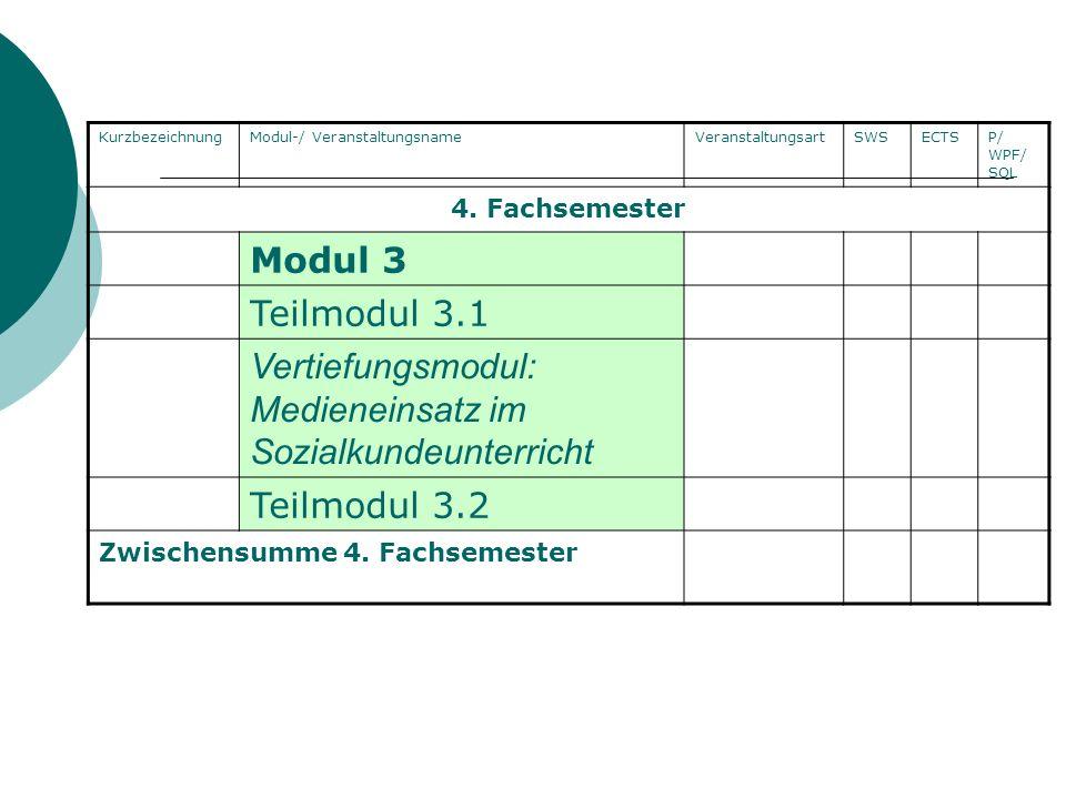 Kurzbezeich-nungModul-/ VeranstaltungsnameVeranstaltungsartSWSECTSP/ WPF/ SQL 5.