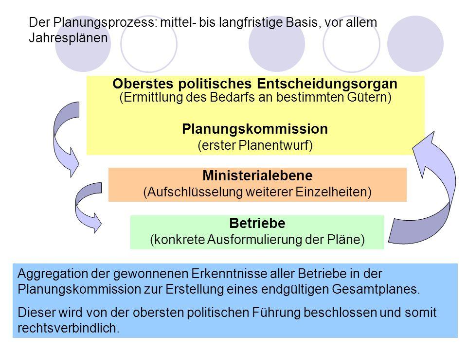 9 Der Planungsprozess: mittel- bis langfristige Basis, vor allem Jahresplänen Oberstes politisches Entscheidungsorgan (Ermittlung des Bedarfs an besti