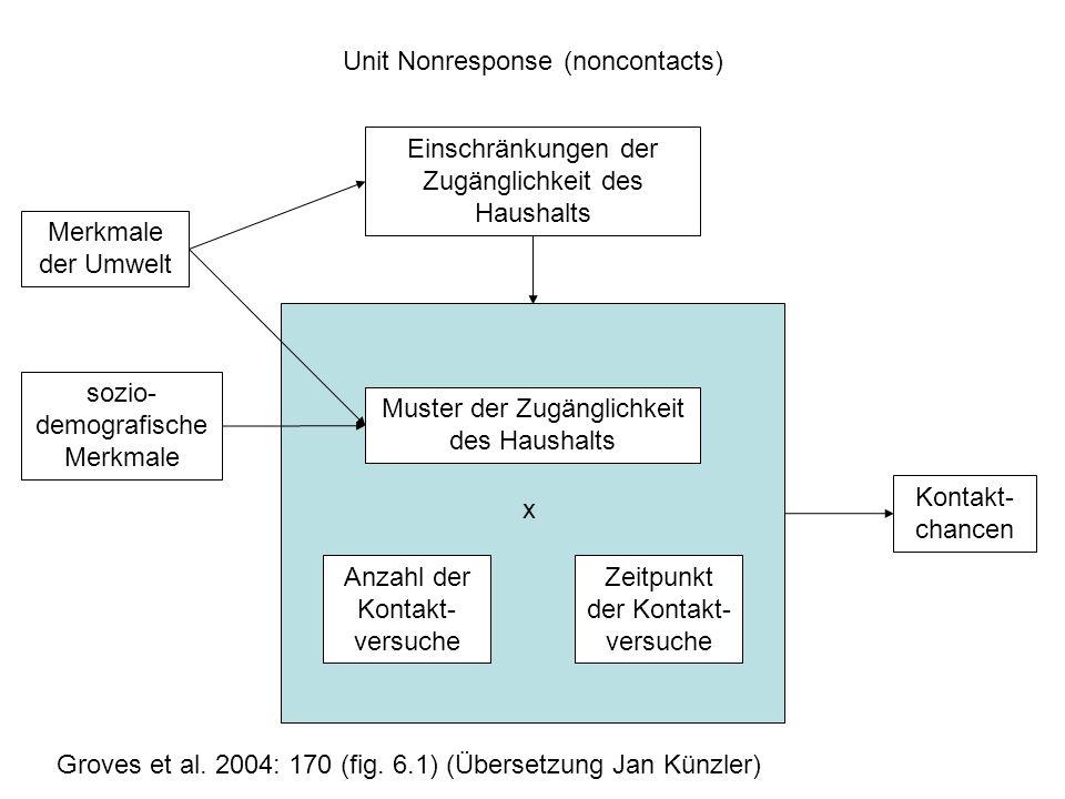Muster der Zugänglichkeit des Haushalts Anzahl der Kontakt- versuche Zeitpunkt der Kontakt- versuche x Einschränkungen der Zugänglichkeit des Haushalts Merkmale der Umwelt sozio- demografische Merkmale Kontakt- chancen Unit Nonresponse (noncontacts) Groves et al.