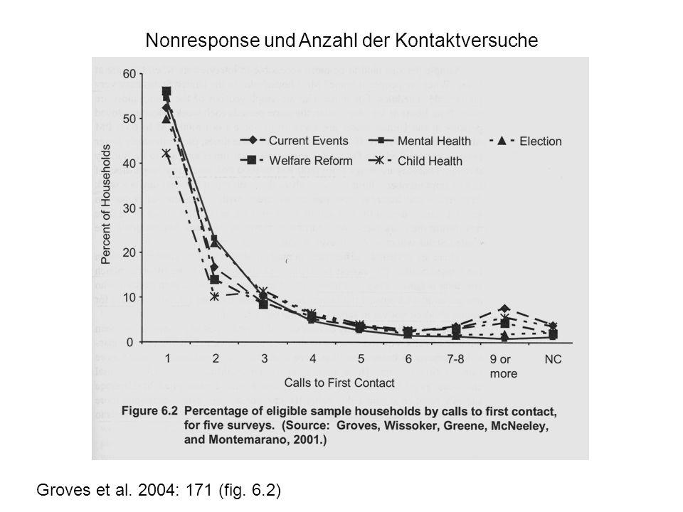 Groves et al. 2004: 171 (fig. 6.2) Nonresponse und Anzahl der Kontaktversuche