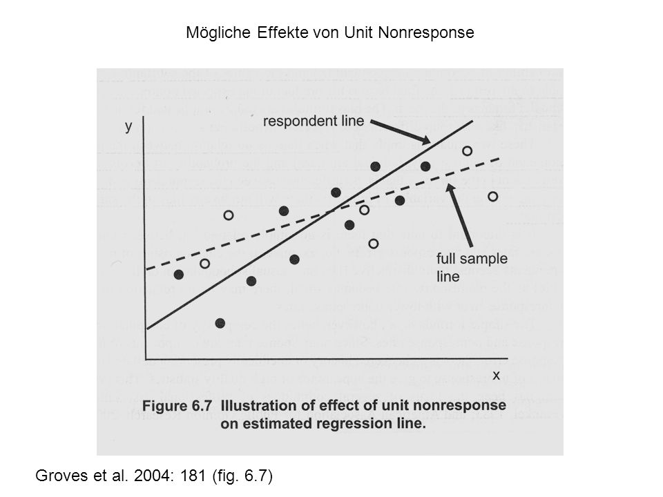 Mögliche Effekte von Unit Nonresponse Groves et al. 2004: 181 (fig. 6.7)