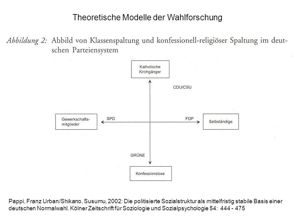 Pappi, Franz Urban/Shikano, Susumu, 2002: Die politisierte Sozialstruktur als mittelfristig stabile Basis einer deutschen Normalwahl.