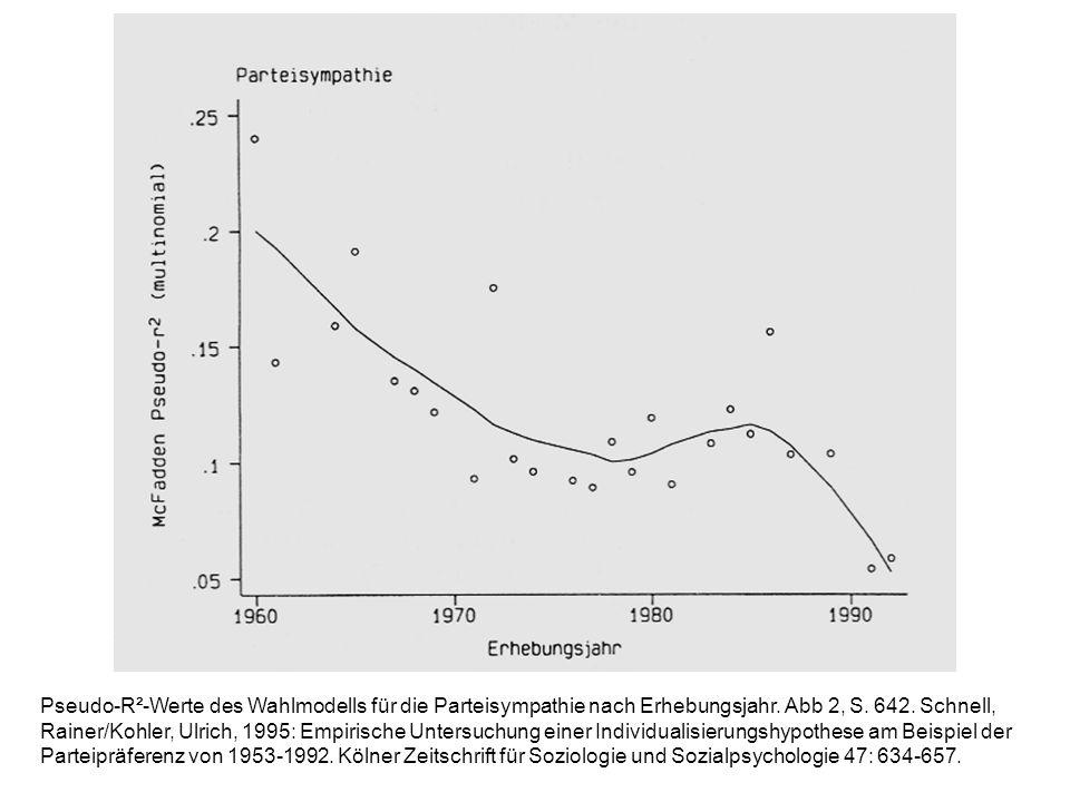 Effektstärke der demographischen Variablen innerhalb des Wahlmodells auf die Wahlabsicht CDU vs.