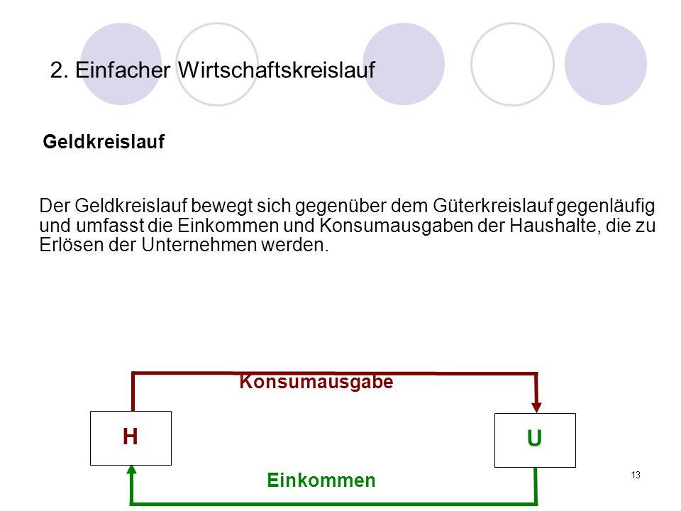 13 2. Einfacher Wirtschaftskreislauf Geldkreislauf Konsumausgabe Einkommen Der Geldkreislauf bewegt sich gegenüber dem Güterkreislauf gegenläufig und