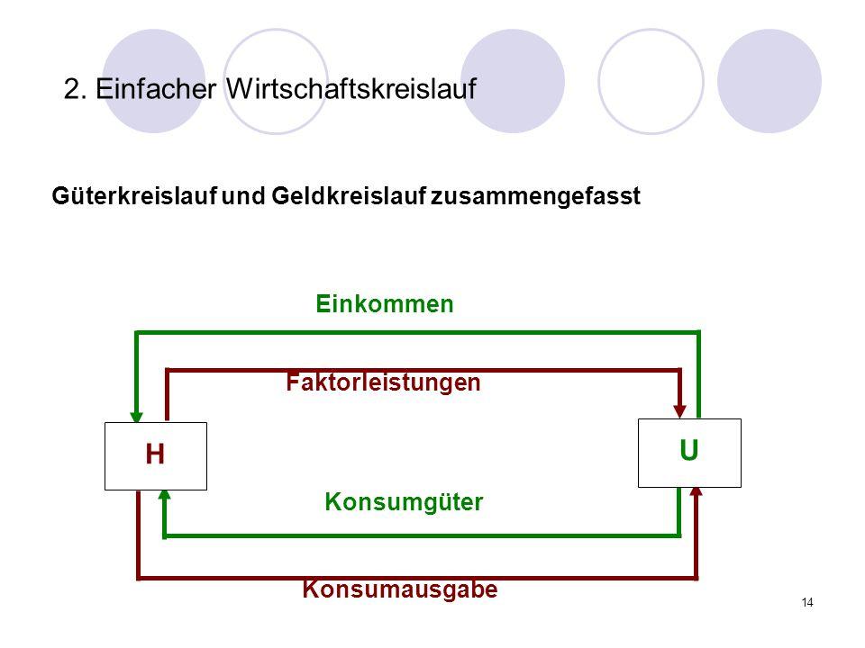 14 2. Einfacher Wirtschaftskreislauf Güterkreislauf und Geldkreislauf zusammengefasst Konsumausgabe Einkommen Faktorleistungen Konsumgüter H U
