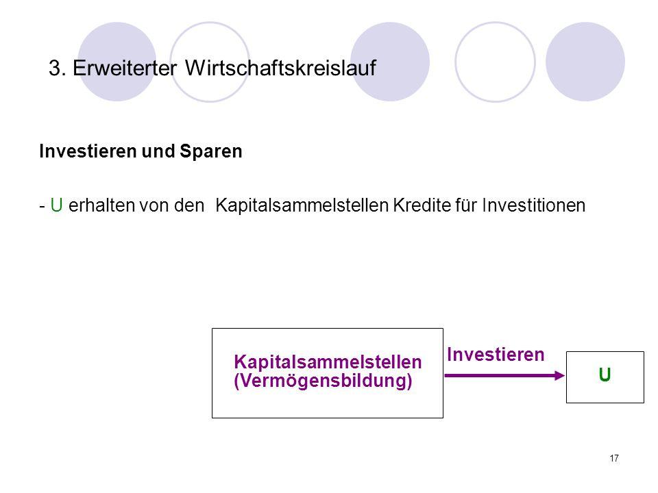 17 3. Erweiterter Wirtschaftskreislauf Investieren und Sparen Investieren - U erhalten von den Kapitalsammelstellen Kredite für Investitionen U Kapita