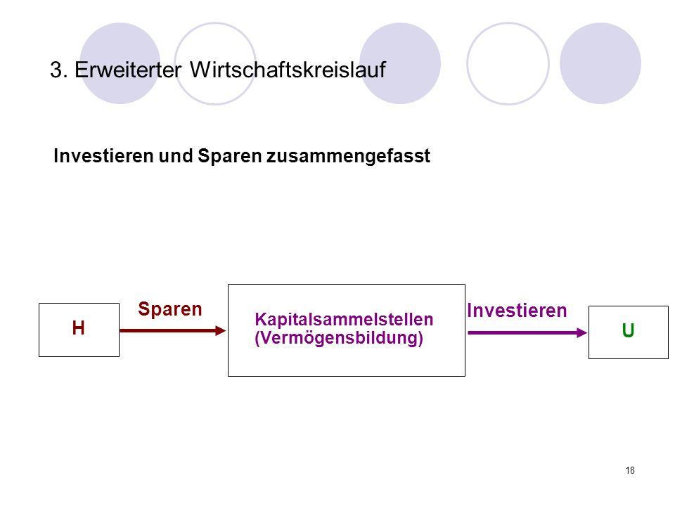 18 3. Erweiterter Wirtschaftskreislauf Investieren und Sparen zusammengefasst Sparen Investieren U H Kapitalsammelstellen (Vermögensbildung)