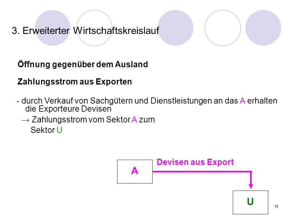 19 3. Erweiterter Wirtschaftskreislauf Öffnung gegenüber dem Ausland Zahlungsstrom aus Exporten Devisen aus Export - durch Verkauf von Sachgütern und