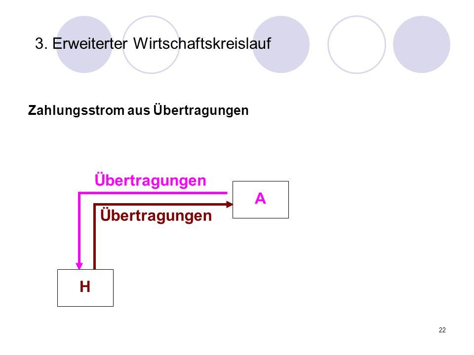 22 3. Erweiterter Wirtschaftskreislauf Übertragungen Zahlungsstrom aus Übertragungen H A