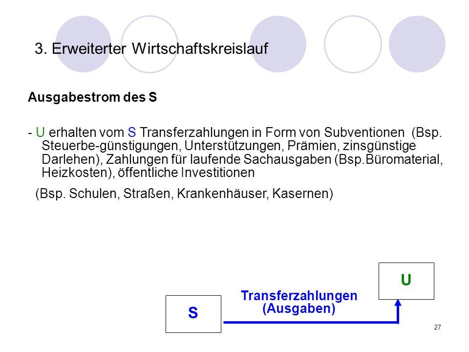 27 3. Erweiterter Wirtschaftskreislauf Ausgabestrom des S - U erhalten vom S Transferzahlungen in Form von Subventionen (Bsp. Steuerbe-günstigungen, U