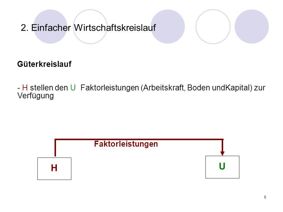 6 2. Einfacher Wirtschaftskreislauf Güterkreislauf Faktorleistungen - H stellen den U Faktorleistungen (Arbeitskraft, Boden undKapital) zur Verfügung