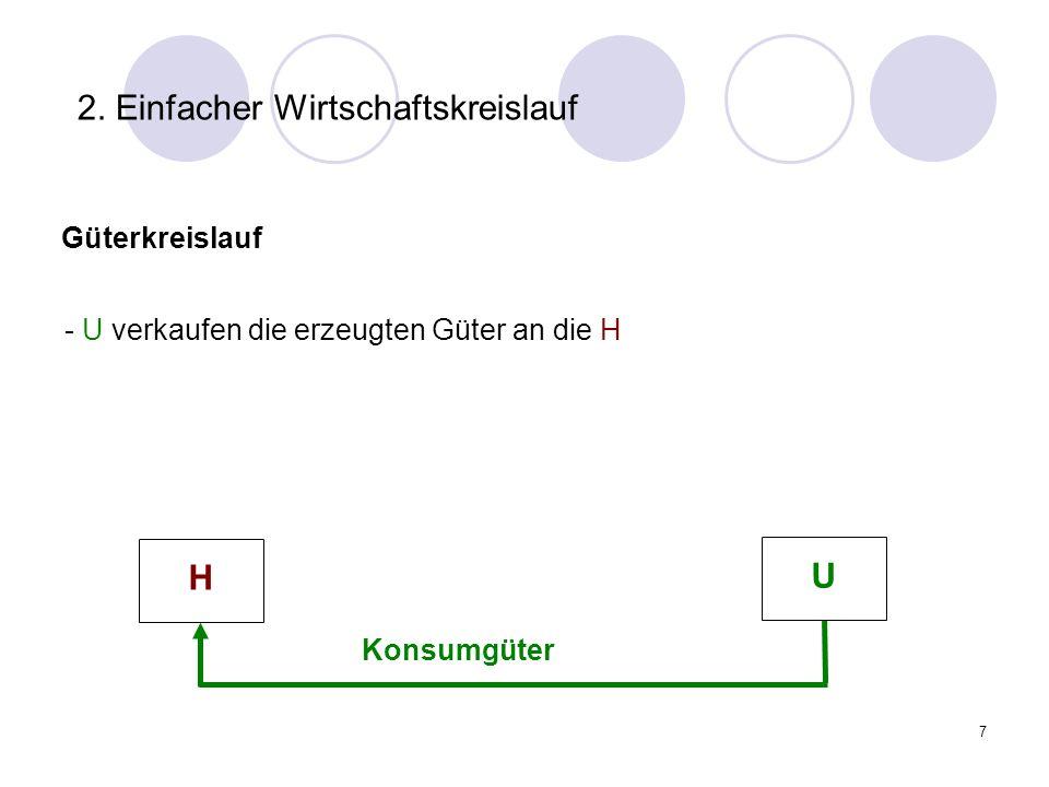 7 2. Einfacher Wirtschaftskreislauf Güterkreislauf Konsumgüter - U verkaufen die erzeugten Güter an die H H U