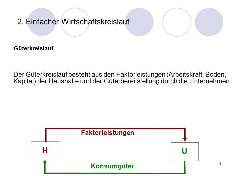 9 2. Einfacher Wirtschaftskreislauf Güterkreislauf Der Güterkreislauf besteht aus den Faktorleistungen (Arbeitskraft, Boden, Kapital) der Haushalte un