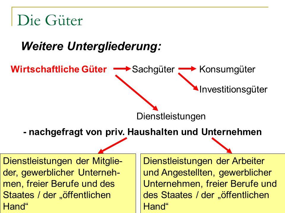 Die Güter Weitere Untergliederung: Wirtschaftliche GüterSachgüterKonsumgüter Investitionsgüter Dienstleistungen - nachgefragt von priv. Haushalten und