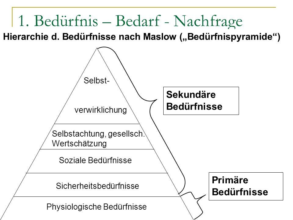 1. Bedürfnis – Bedarf - Nachfrage Hierarchie d. Bedürfnisse nach Maslow (Bedürfnispyramide) Primäre Bedürfnisse Sekundäre Bedürfnisse Selbst- verwirkl