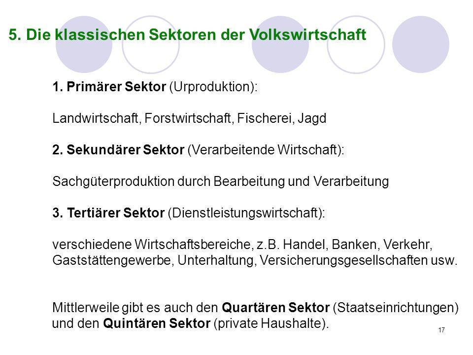 17 5. Die klassischen Sektoren der Volkswirtschaft 1. Primärer Sektor (Urproduktion): Landwirtschaft, Forstwirtschaft, Fischerei, Jagd 2. Sekundärer S