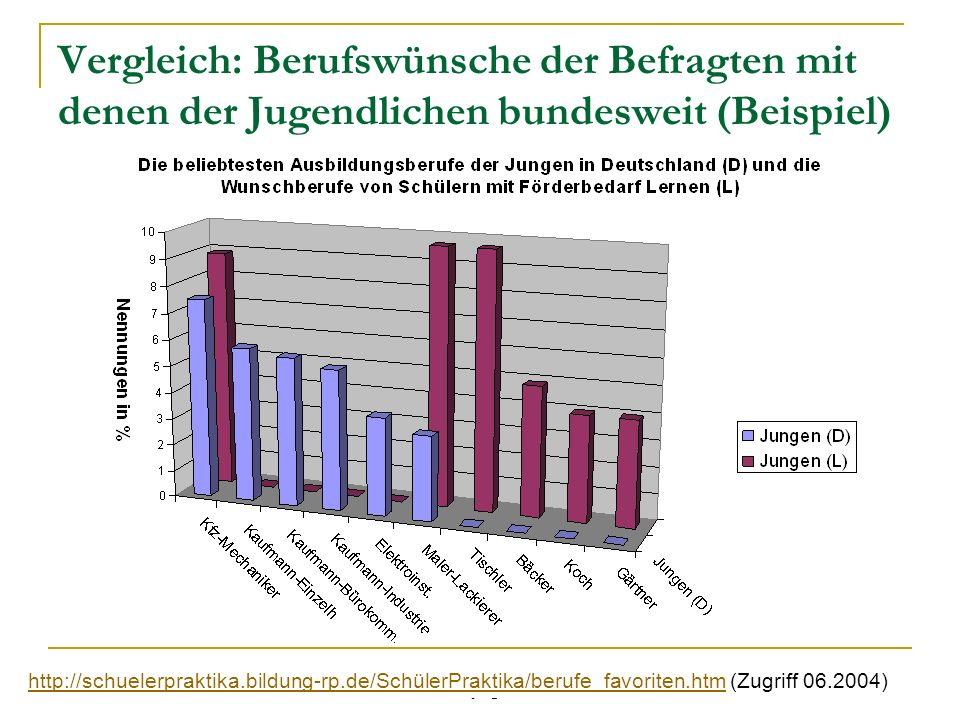 Peter Pfriem & Jürgen Moosecker Vergleich: Berufswünsche der Befragten mit denen der Jugendlichen bundesweit (Beispiel) http://schuelerpraktika.bildun