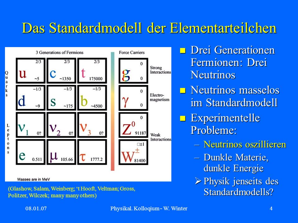 08.01.07Physikal.Kolloqium - W. Winter35 Manifestation von Massenhierarchien Quarks/gel.