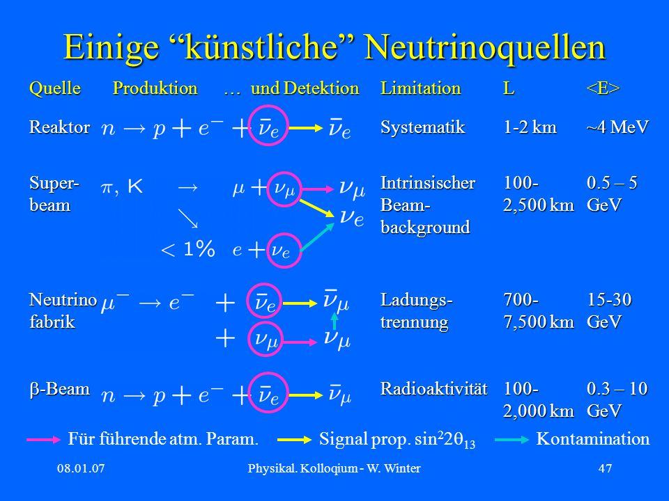 08.01.07Physikal. Kolloqium - W. Winter47 Einige künstliche Neutrinoquellen Quelle Produktion … und Detektion LimitationL<E> ReaktorSystematik 1-2 km