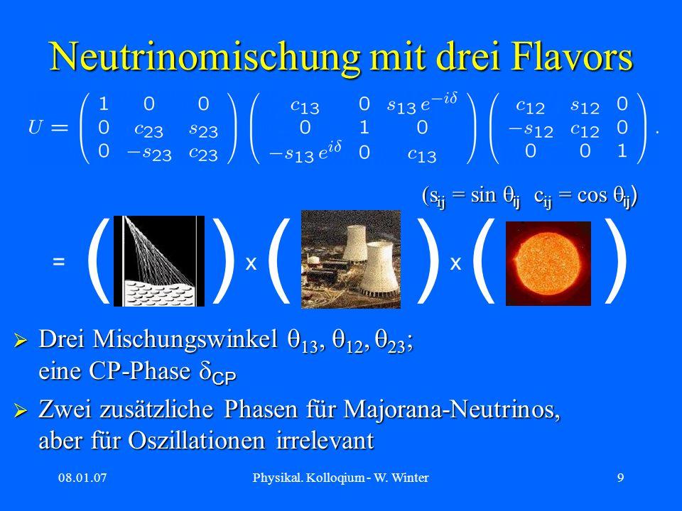 08.01.07Physikal. Kolloqium - W. Winter9 Neutrinomischung mit drei Flavors ( ) ( ) ( ) =xx Drei Mischungswinkel, eine CP-Phase CP Drei Mischungswinkel