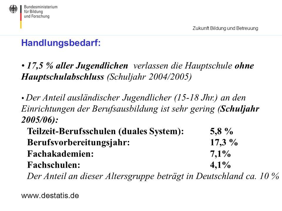 Handlungsbedarf: 17,5 % aller Jugendlichen verlassen die Hauptschule ohne Hauptschulabschluss (Schuljahr 2004/2005) Der Anteil ausländischer Jugendlic