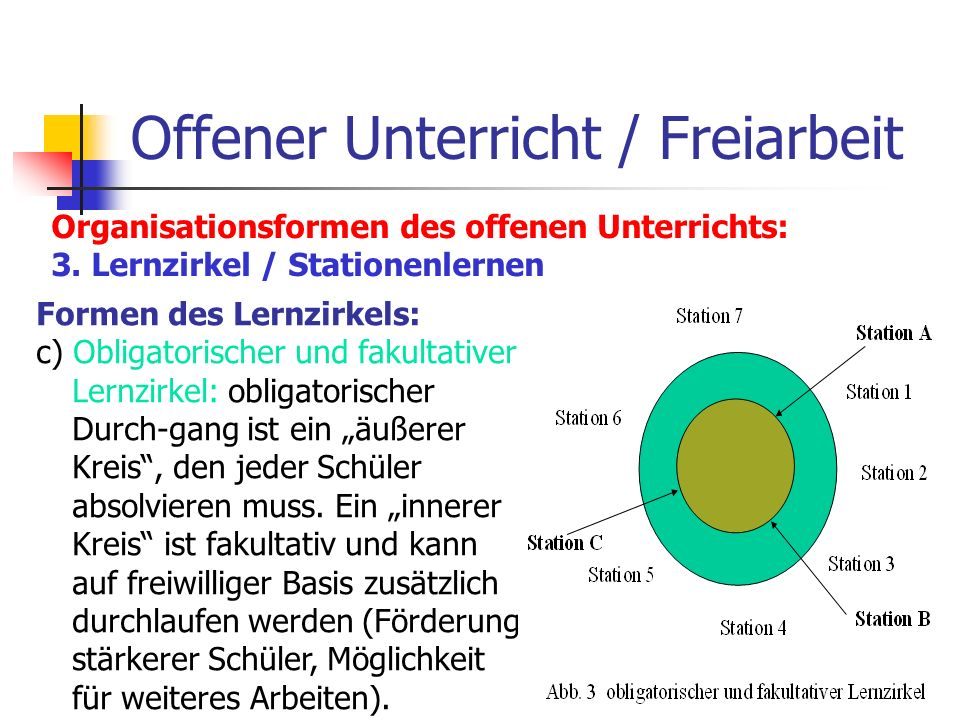 Offener Unterricht / Freiarbeit Organisationsformen des offenen Unterrichts: 3. Lernzirkel / Stationenlernen Formen des Lernzirkels: c) Obligatorische