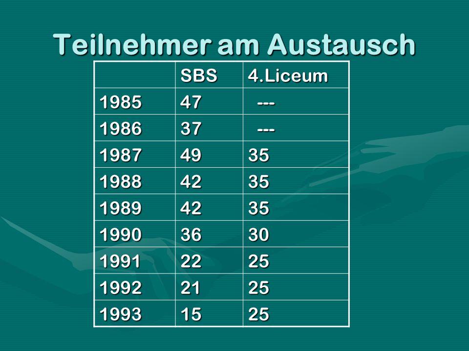 Teilnehmer am Austausch SBS4.Liceum 198547 --- --- 198637 19874935 19884235 19894235 19903630 19912225 19922125 19931525