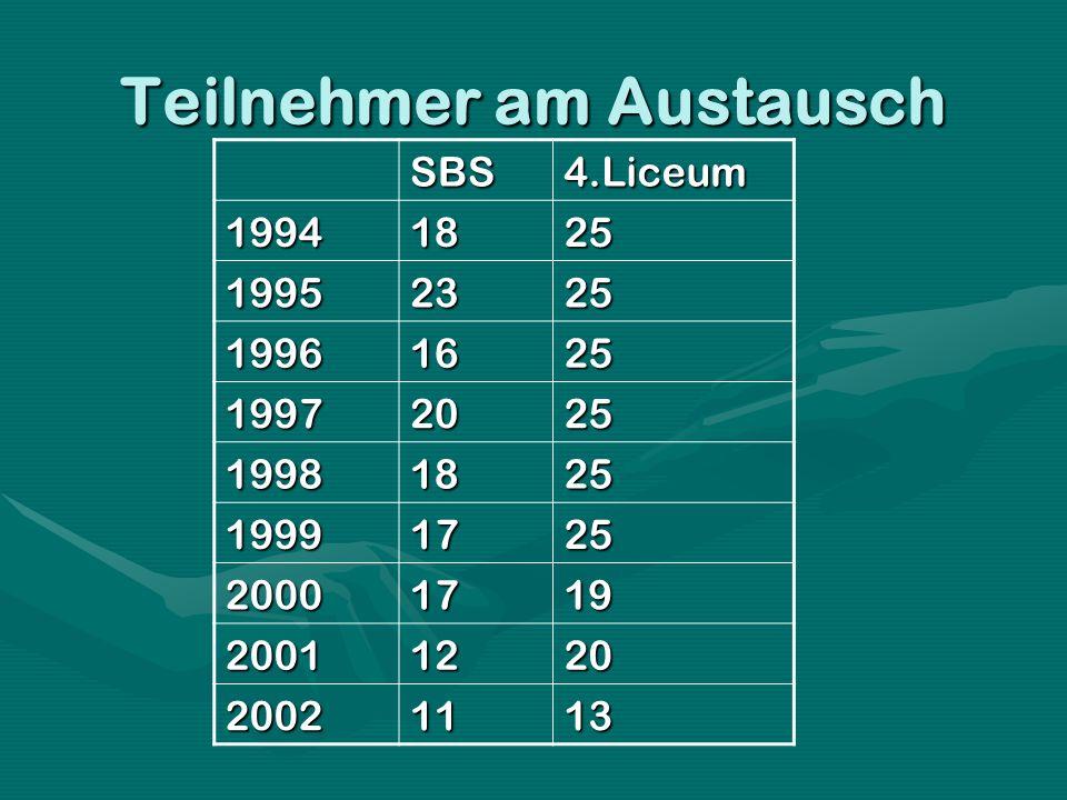 Teilnehmer am Austausch SBS4.Liceum 19941825 19952325 19961625 19972025 19981825 19991725 20001719 20011220 20021113