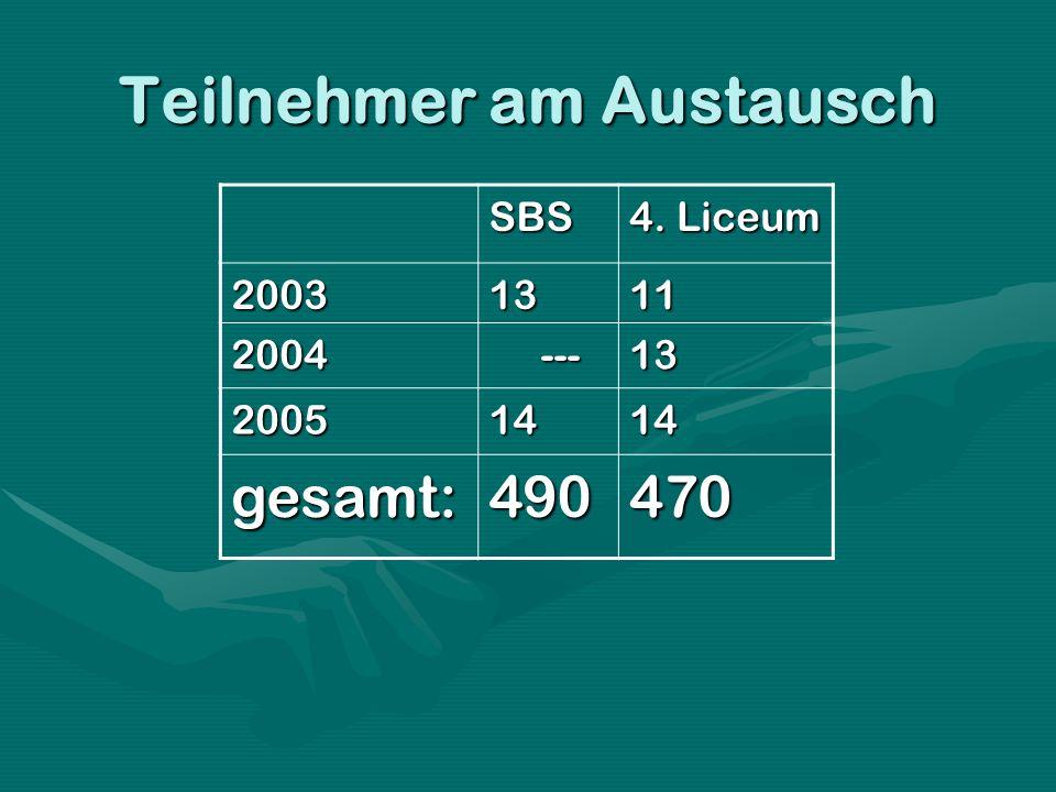SBS 4. Liceum 20031311 2004 --- ---13 20051414 gesamt:490470