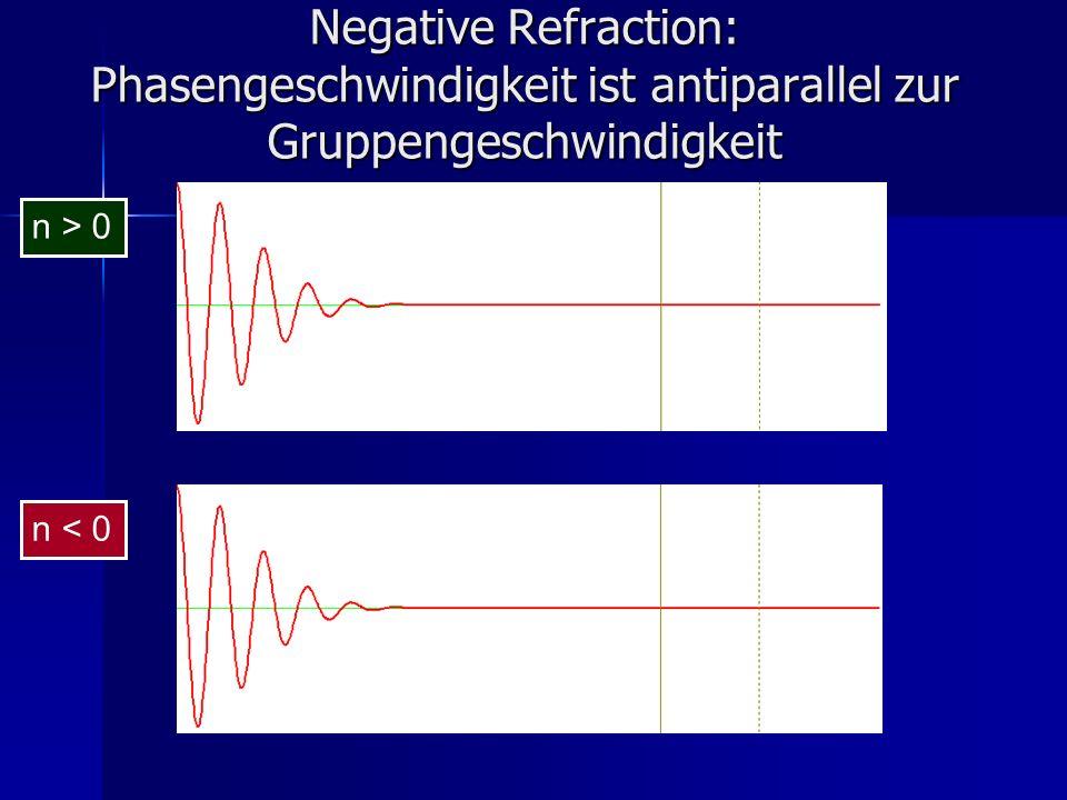 Negative Refraction: Phasengeschwindigkeit ist antiparallel zur Gruppengeschwindigkeit n > 0 n < 0