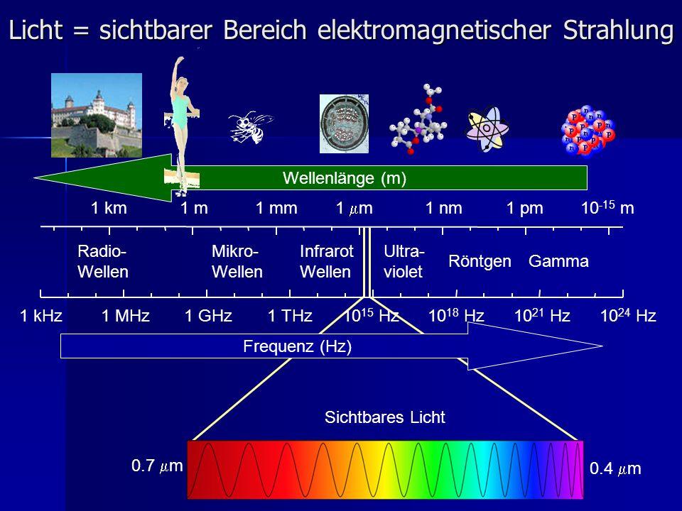 Brechung des Lichtes = Änderung der Ausbreitungsrichtung c 300 000 km/s - Lichtgeschwindigkeit in der Luft c/n - Lichtgeschwindigkeit im Medium (z.B.